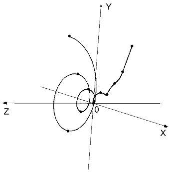 Трехмерная спираль Фибоначчи