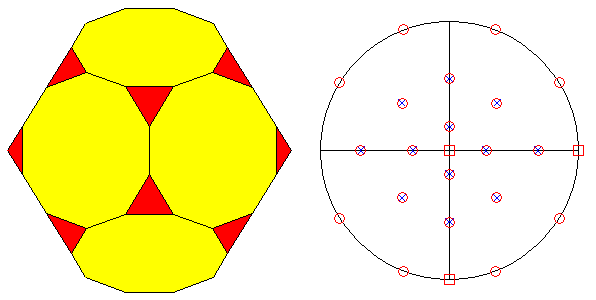 Icosahedral Polyhedra